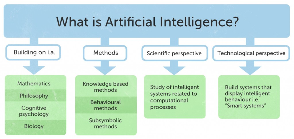 artificial intelligence in military application information technology essay The growth of the artificial intelligence in military market in china can be attributed due to rapid advances made in the field of artificial intelligence to modernize the country's armed forces.