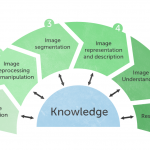 Advanced Image Analyses and Artificial Intelligence