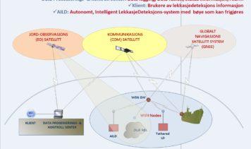 Intelligent Sensor and Satellite Network (ISSN)
