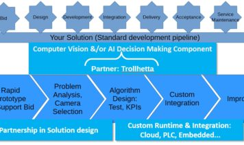 Deliver solutions or add functionality to existing systems